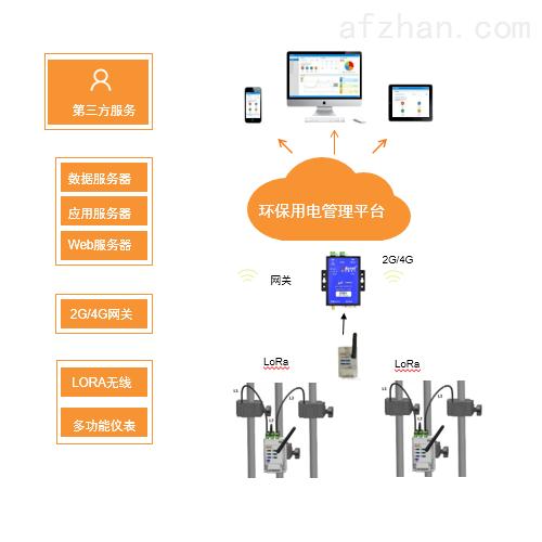 辽宁省环保用电云平台 企业治污管理