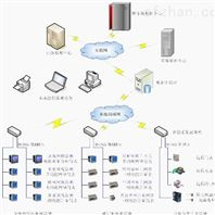 智慧能源物联网云平台