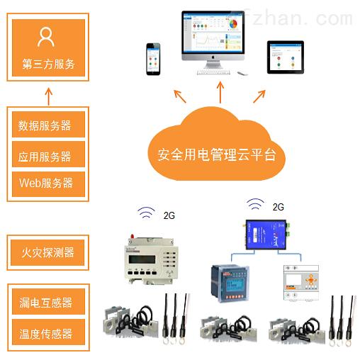 智慧畜牧业安全用电管理云平台