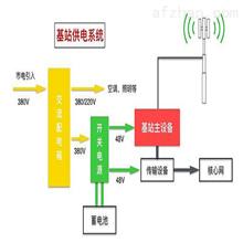5G电站能耗监控系统解决方案