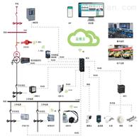 Acrel Cloud -1000电改电力运维云平台