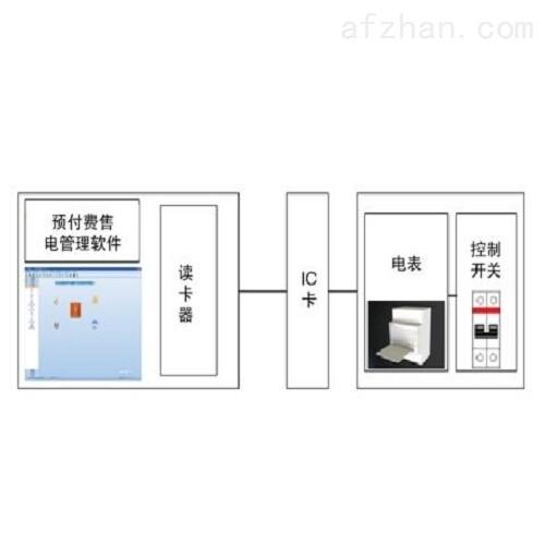 物业商铺公寓射频卡售电管理系统