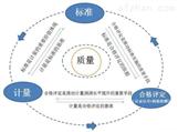 NQI国家质量基础设施一站式服务平台开发
