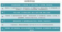 AcrelCloud-7000江苏徐州能源管理平台数据分析挖掘趋势分析