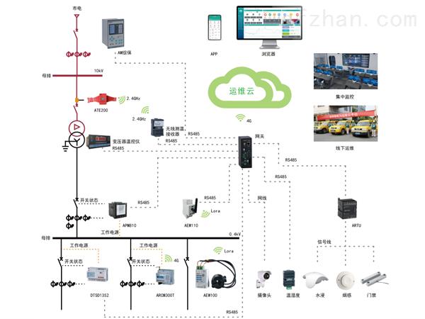 公建电力运维平台