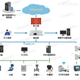 企业能源管理云平台在线监测