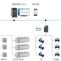 ANET-1E1S1-4G/LR建筑能源管理系统之网络交换机
