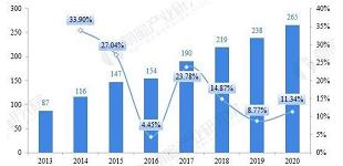 2021年中国城市轨道交通智能化行业市场现状与发展趋势分析