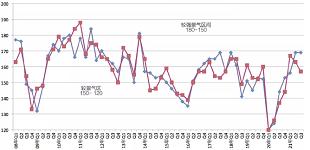 2021年第三季度景气调查:我国安防行业经济总体平稳