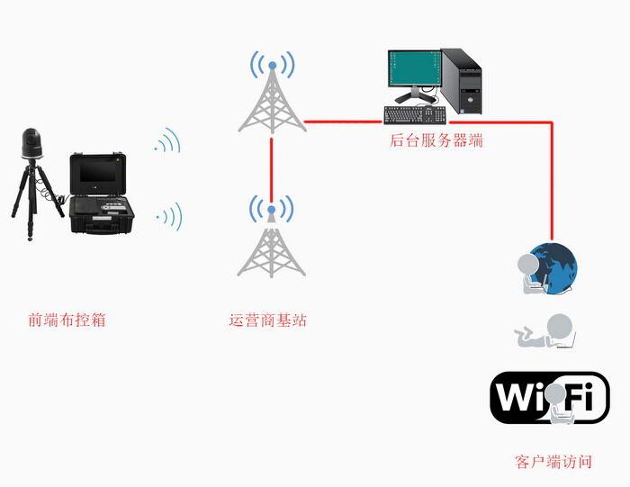 定制无线图传系统