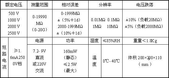 数字兆欧表、兆欧表、绝缘电阻表、自动量程绝缘电阻表