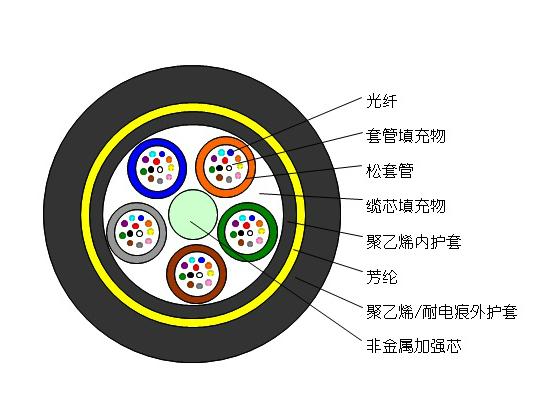 ADSS光缆结构图