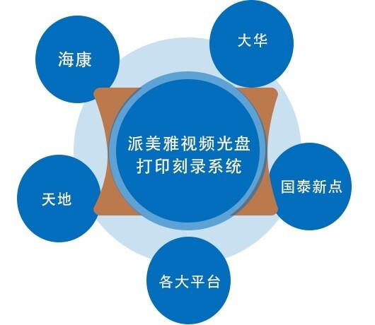 兼容各个监控设备/管理平台