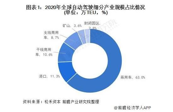 2021年中国自动驾驶技术港口应用市场现状分析