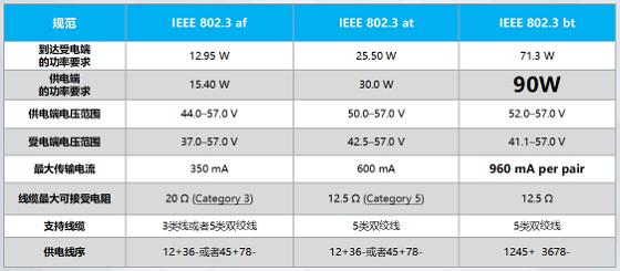 影响PoE供电传输距离的除了网线,还有啥?
