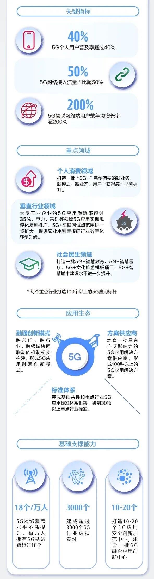 """一图+九问 读懂《5G应用""""扬帆""""行动计划(2021-2023年)》"""