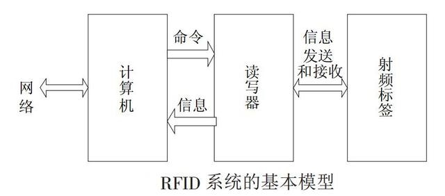 一文让你了解物联网应用中的RFID读写器